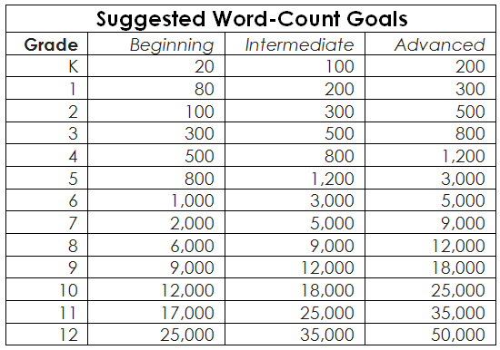 Suggested Word-Count Goal Chart